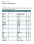 Chemical Compatibility Chart Bulletin