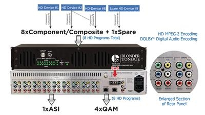 MPEG-2 HD ENCODER with Opt. 2