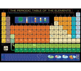Useful Artwork - The Periodic Table of the Elements - Poster Essential.