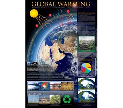 How Global Warming Happens - Poster Essential