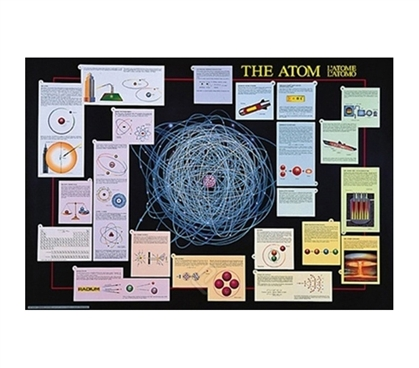 Design of The Nuclear Atom College Poster