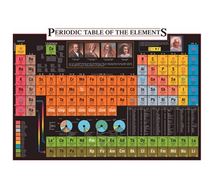 Periodic Table of the Elements 2 Poster Essential for Chemistry