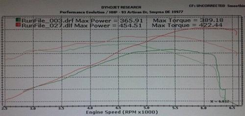 """Comp Cams Hemi Phaser """"274"""" Camshaft for VVT 5.7L & 6.4L HEMI Engines 201-428-17 274WI16"""