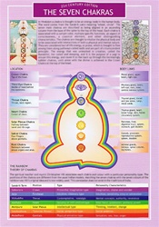CHAKRAS LAMINATED INFORMATION CARD