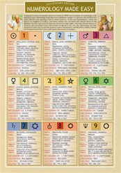 NUMEROLOGY LAMINATED INFORMATION CARD