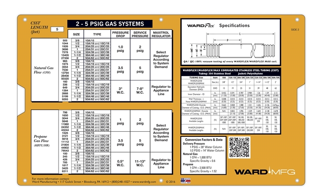 WardFlex Datalizer / Side Chart