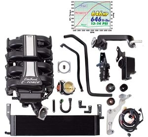 EDELBROCK E-FORCE TUNER COMPETITION SUPERCHARGER SYSTEM FOR 2005-09 FORD MUSTANG (4.6L 3V)  -- 1585