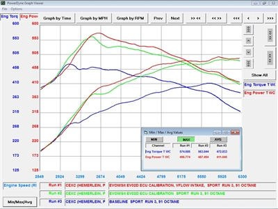 958 Cayenne Turbo/S (2010-2013) EVOMSit Intelligent Tuning