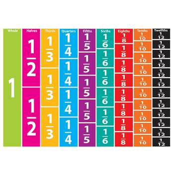Math Die Cut Magnets Comparative Fractions, ASH10064