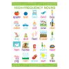 Early Learning Poster High Frequency Nouns, BCP1840