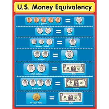 Chartlet Us Money Equivalency By Carson Dellosa