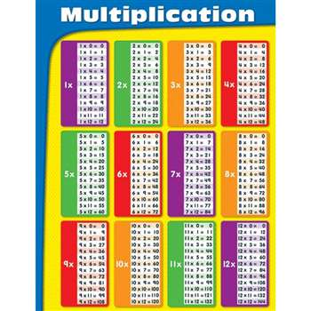 Multiplication Tables Laminated Chartlet By Carson Dellosa