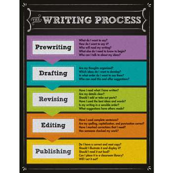 The Writing Process Chartlet Gr 2-5, CD-114111