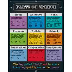 Parts Of Speech Chartlet Gr 4-8, CD-114112