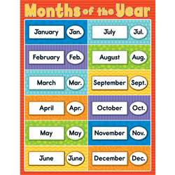 Months Of The Year Chartlet Gr Pk-5, CD-114116