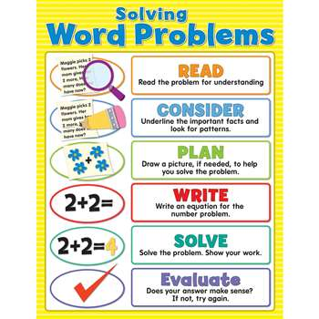 Solving Word Problems Chartlet Gr 2-8, CD-114128