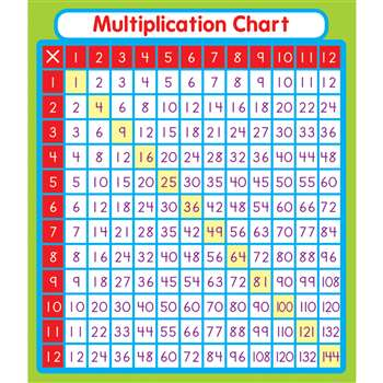 Multiplication Stickers By Carson Dellosa