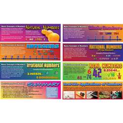 Pre-Algebra Basic Concepts Of Numbers Bulletin Board Set Gr 4-8 By Carson Dellosa