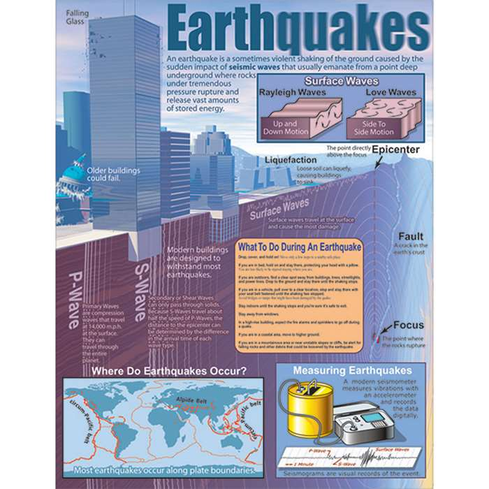 Earthquakes Chartlet By Carson Dellosa