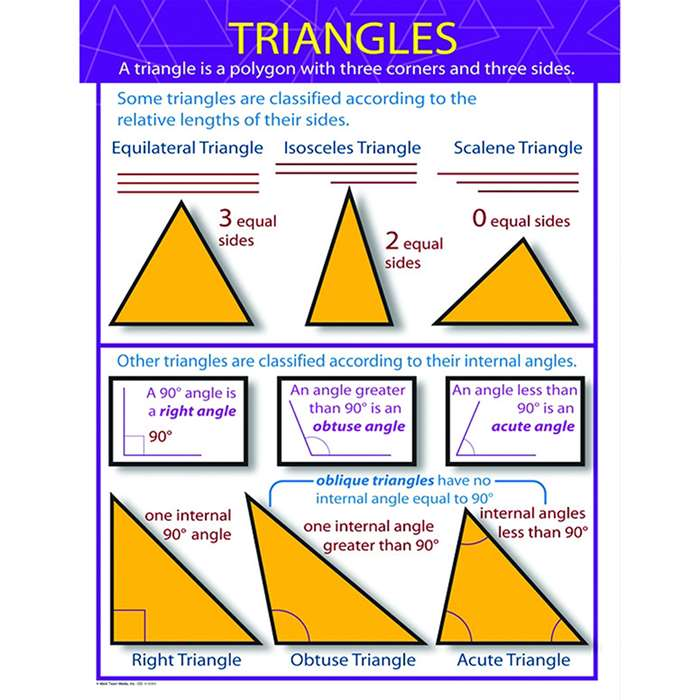 Triangles Chartlet By Carson Dellosa