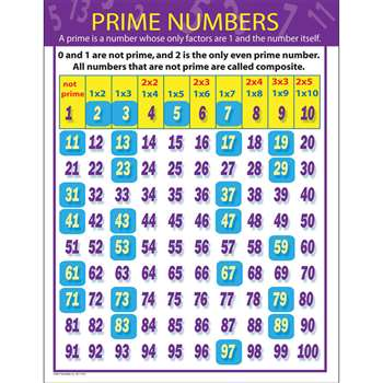 Prime Numbers Chartlet By Carson Dellosa