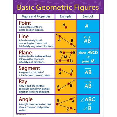 Chartlets Basic Geometric Figures Gr 4-8 By Carson Dellosa