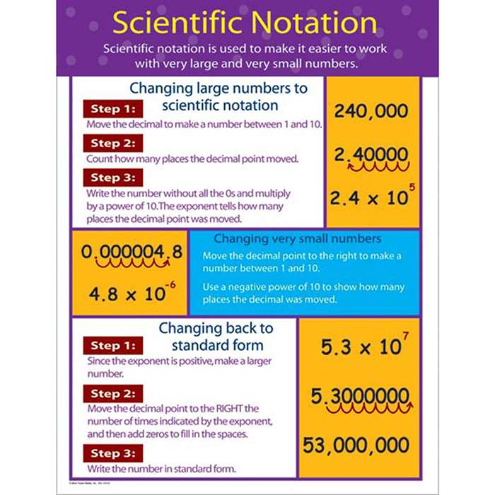 Chartlets Scientific Notation Gr 4-8 By Carson Dellosa