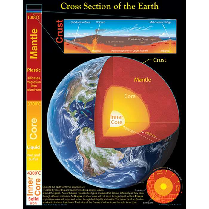 Chartlet Cross Section Of The Earth By Carson Dellosa