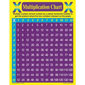 Multiplication Chart By Carson Dellosa