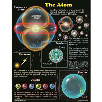 Chartlet The Atom 17 X 22 By Carson Dellosa