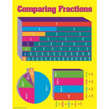 Comparing Fractions Chartlet By Carson Dellosa