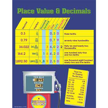 Place Value And Decimals Chartlet By Carson Dellosa