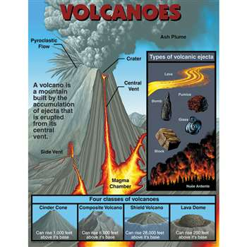 Volcanoes Chartlet By Carson Dellosa
