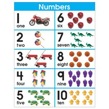 Chartlet Number Sets 1-10 By Carson Dellosa