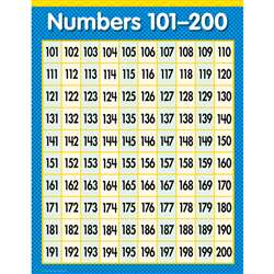 Numbers 101-200 Math Sm Chart Gr1-3 By Creative Teaching Press