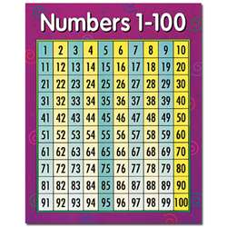 Chart Numbers 1-100 By Creative Teaching Press
