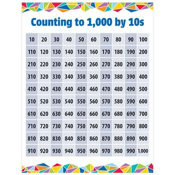 Counting To 1000 By 10S Chart, CTP5620