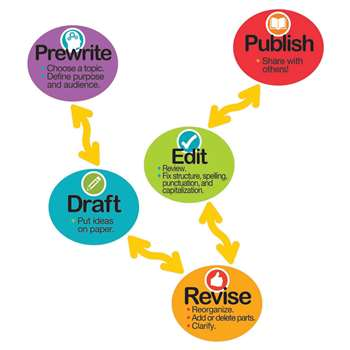 Magnet Literacy Writing Process Magnets, DO-733005