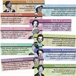 Notable American Women Mini Bulletin Board Set By Edupress