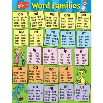 Dr Seuss Content Word Families Poster By Eureka