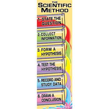 Colossal Poster Scientific Method By Mcdonald Publishing