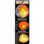 Earth'S Layers Colossal Poster By Mcdonald Publishing