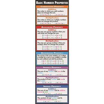 Basic Number Properties Colossal Concept Poster By Mcdonald Publishing