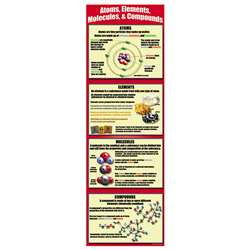 Atoms Elements Molecules Compounds Colossal Poster, MC-V1681