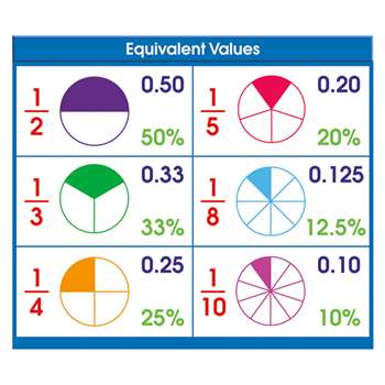 Adhesive Desk Prompts Equivalent Values By North Star Teacher Resource