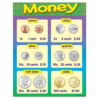 Chart Money 17 X 22 Gr K-2 By Trend Enterprises
