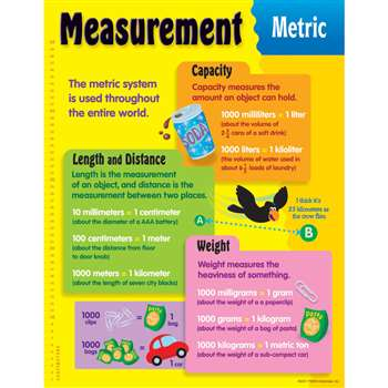 Chart Measurement Metric By Trend Enterprises
