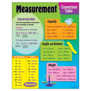 Chart Measurement Conversion By Trend Enterprises