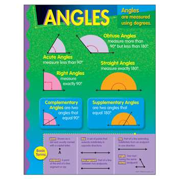 Chart Angles By Trend Enterprises