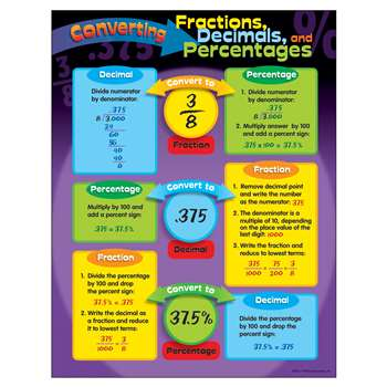 Chart Converting Fractions By Trend Enterprises